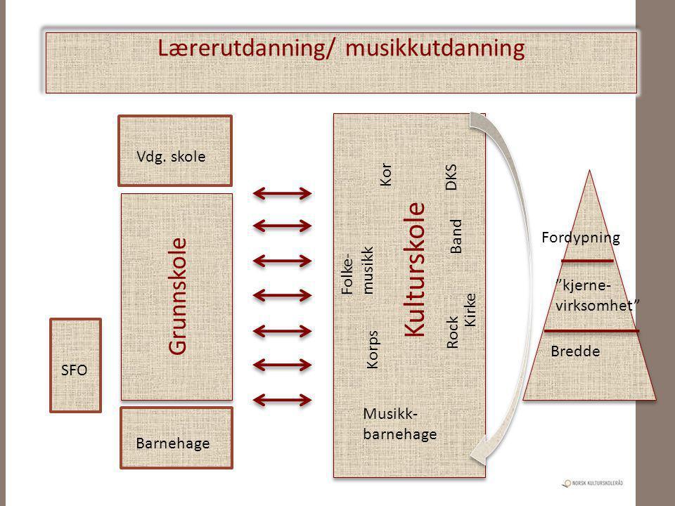Lærerutdanning/ musikkutdanning