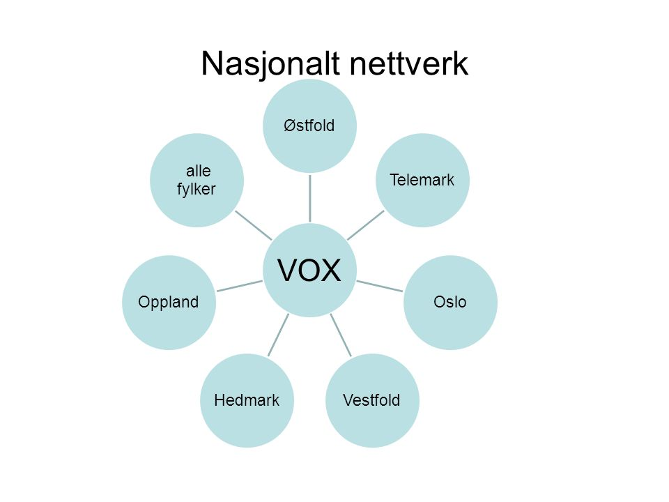 Nasjonalt nettverk VOX Østfold Telemark Oslo Vestfold Hedmark Oppland