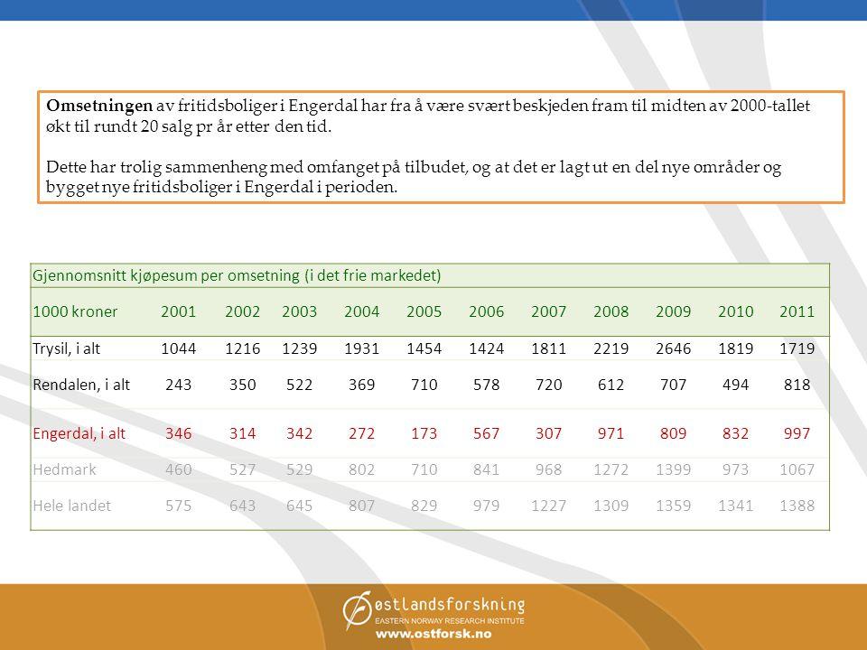 Omsetningen av fritidsboliger i Engerdal har fra å være svært beskjeden fram til midten av 2000-tallet økt til rundt 20 salg pr år etter den tid.
