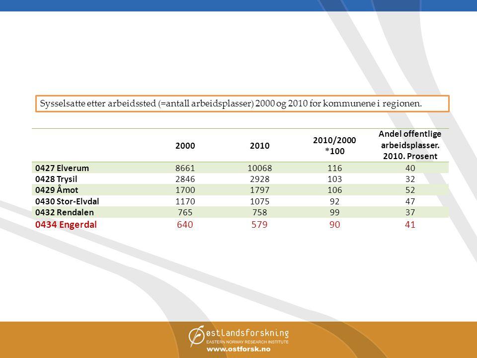 Andel offentlige arbeidsplasser. 2010. Prosent