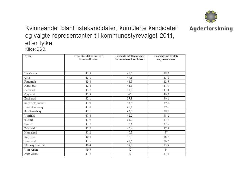 Kvinneandel blant listekandidater, kumulerte kandidater og valgte representanter til kommunestyrevalget 2011, etter fylke.