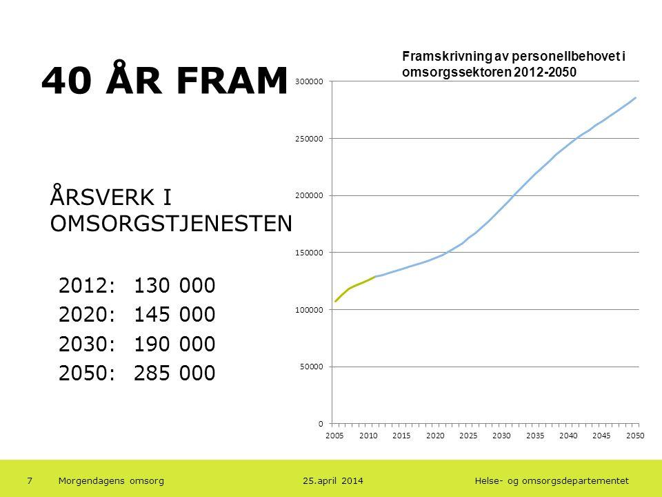 40 ÅR FRAM ÅRSVERK I OMSORGSTJENESTEN 2012: 130 000 2020: 145 000