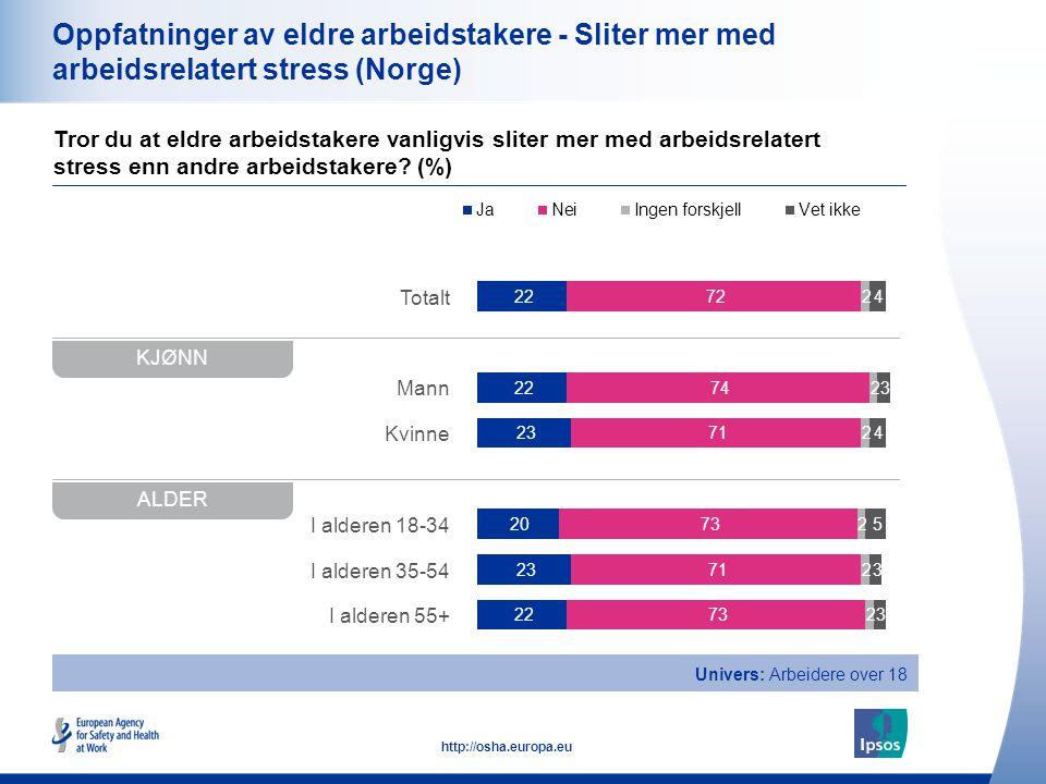 Oppfatninger av eldre arbeidstakere - Sliter mer med arbeidsrelatert stress (Norge)