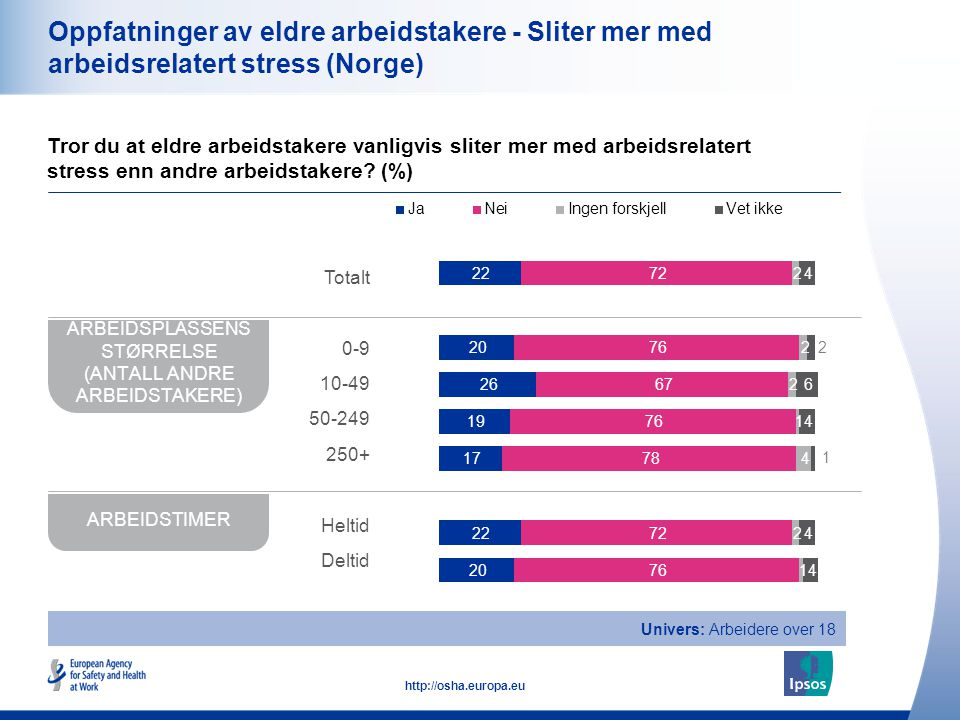 ARBEIDSPLASSENS STØRRELSE (ANTALL ANDRE ARBEIDSTAKERE)