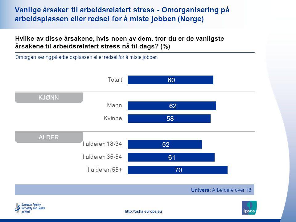 Vanlige årsaker til arbeidsrelatert stress - Omorganisering på arbeidsplassen eller redsel for å miste jobben (Norge)