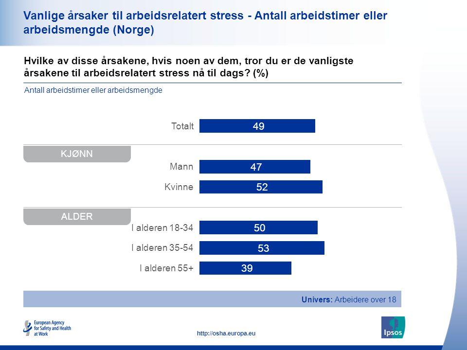 Vanlige årsaker til arbeidsrelatert stress - Antall arbeidstimer eller arbeidsmengde (Norge)