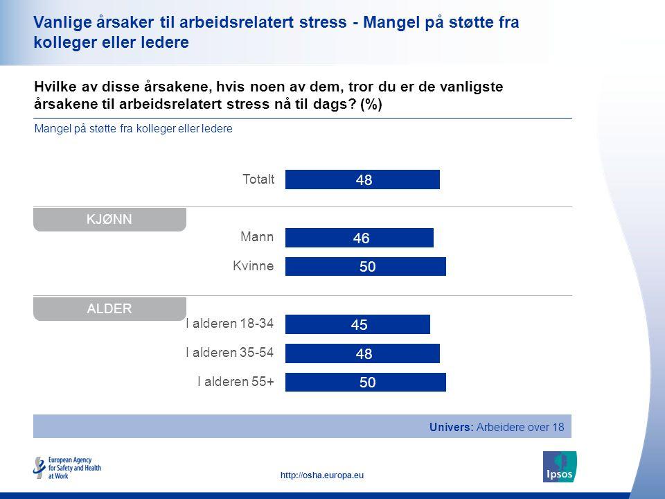 Vanlige årsaker til arbeidsrelatert stress - Mangel på støtte fra kolleger eller ledere