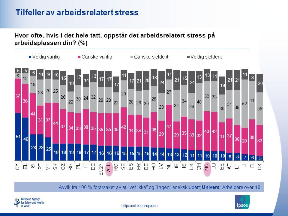 Tilfeller av arbeidsrelatert stress