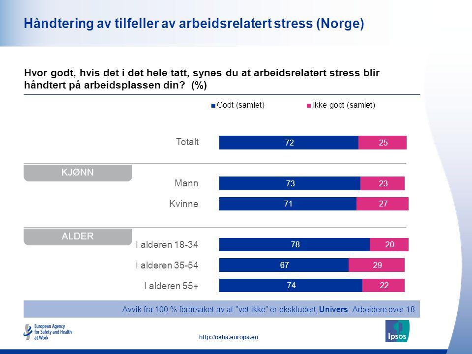 Håndtering av tilfeller av arbeidsrelatert stress (Norge)