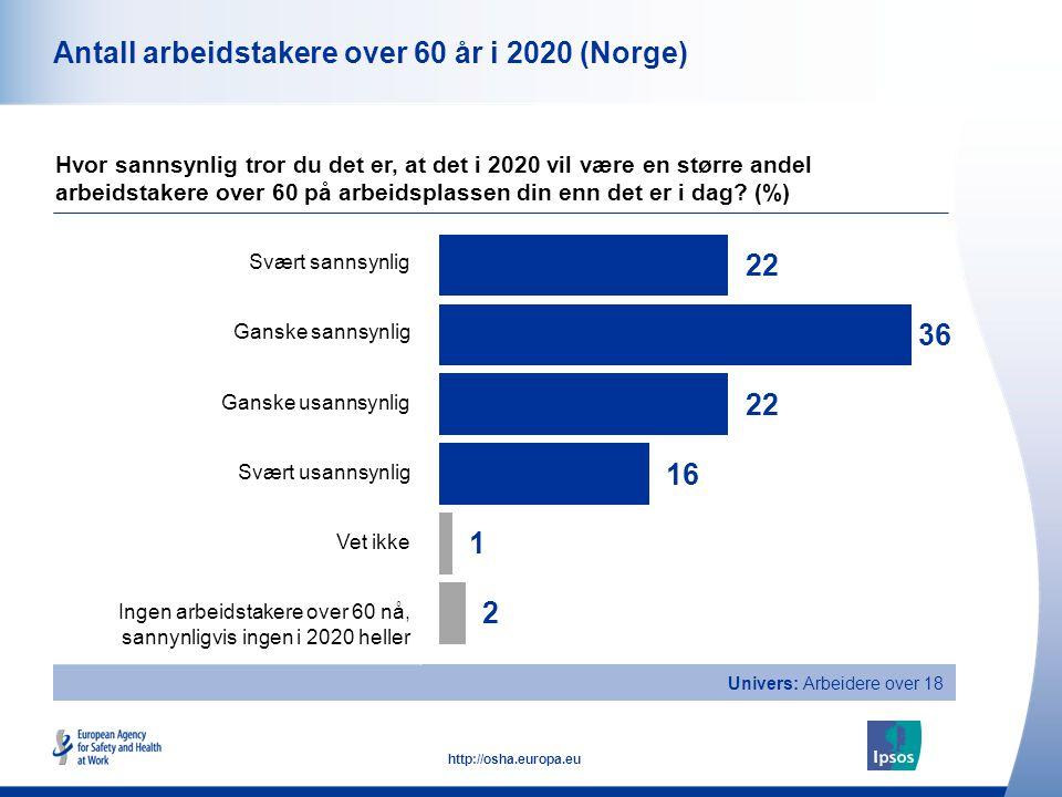 Antall arbeidstakere over 60 år i 2020 (Norge)