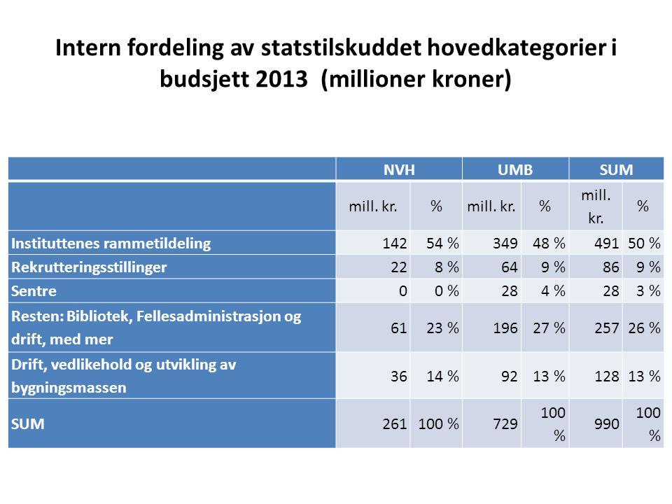 Intern fordeling av statstilskuddet hovedkategorier i budsjett 2013 (millioner kroner)