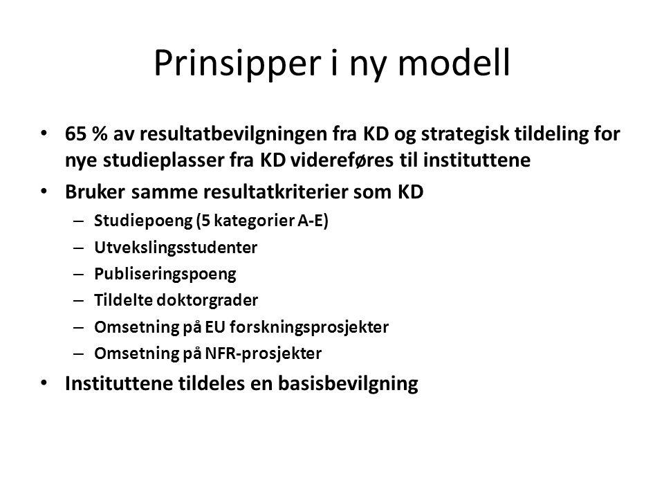 Prinsipper i ny modell 65 % av resultatbevilgningen fra KD og strategisk tildeling for nye studieplasser fra KD videreføres til instituttene.