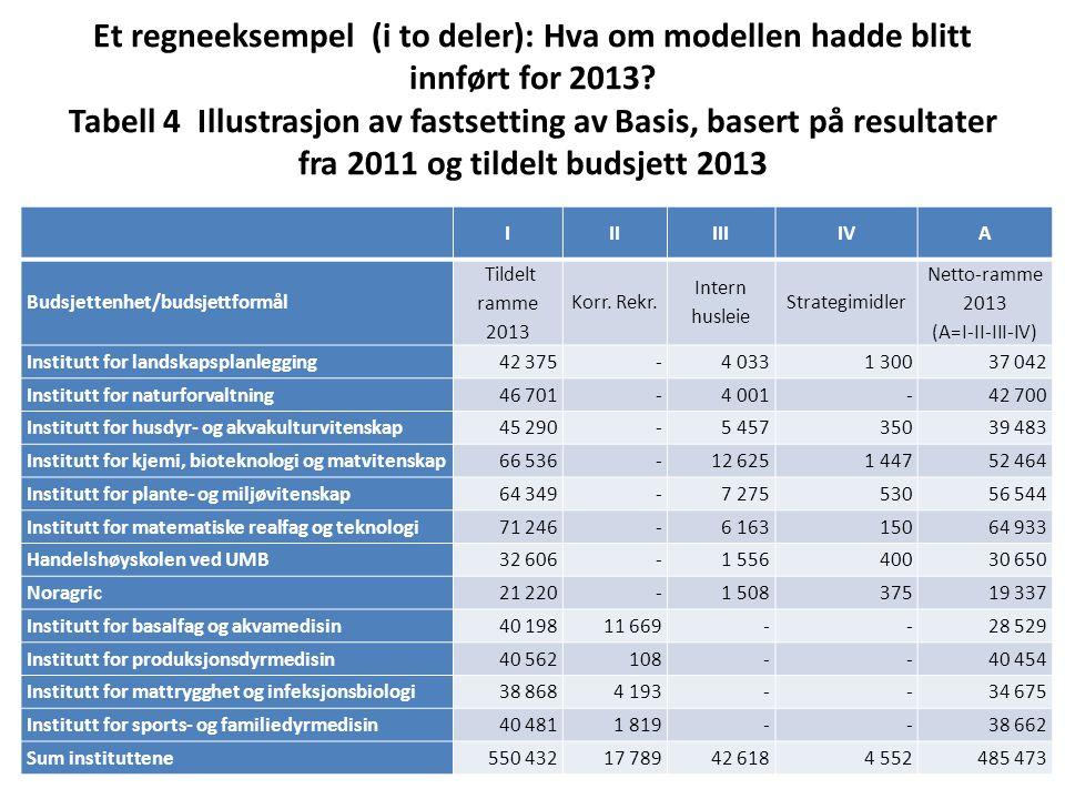 Et regneeksempel (i to deler): Hva om modellen hadde blitt innført for 2013 Tabell 4 Illustrasjon av fastsetting av Basis, basert på resultater fra 2011 og tildelt budsjett 2013
