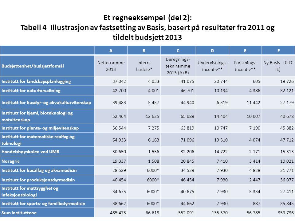 Et regneeksempel (del 2): Tabell 4 Illustrasjon av fastsetting av Basis, basert på resultater fra 2011 og tildelt budsjett 2013