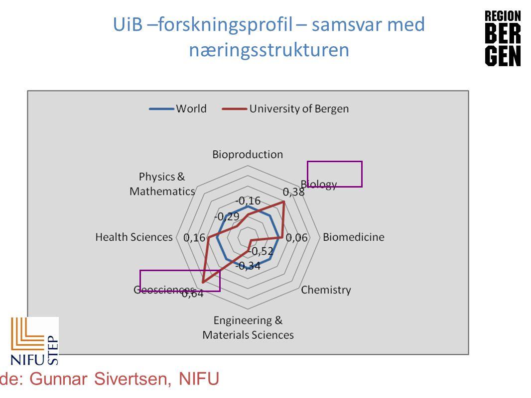 UiB –forskningsprofil – samsvar med næringsstrukturen