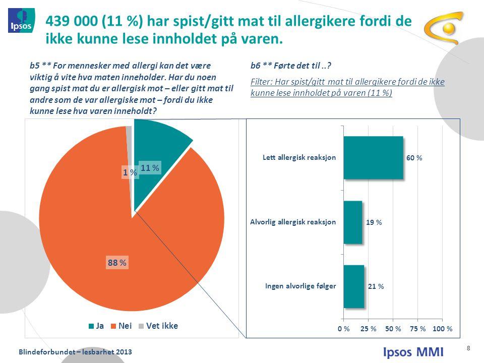 439 000 (11 %) har spist/gitt mat til allergikere fordi de ikke kunne lese innholdet på varen.