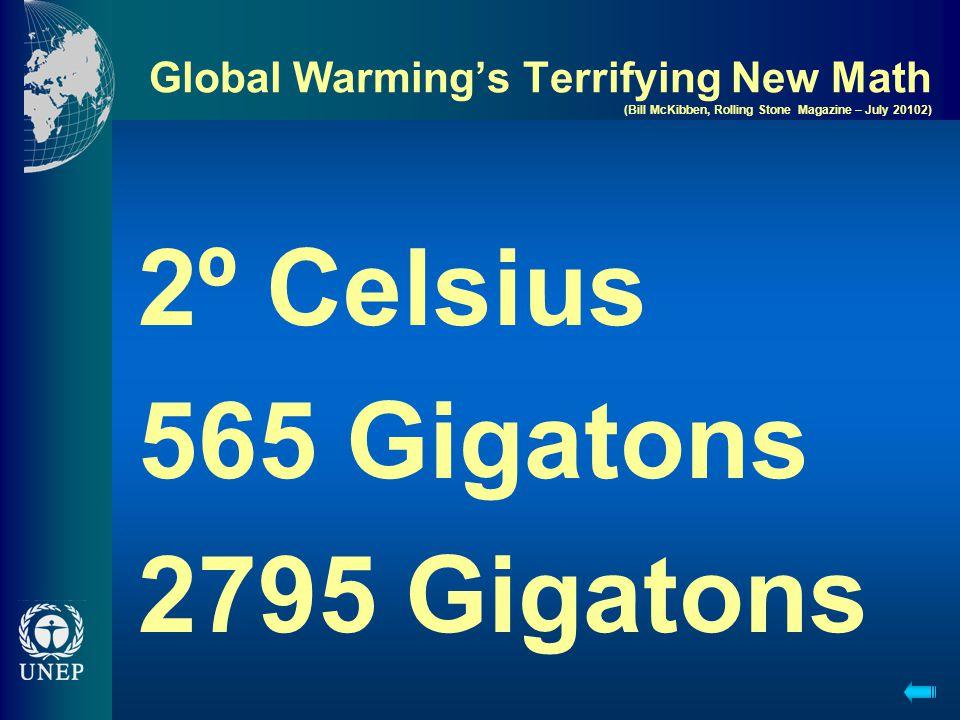 2º Celsius 565 Gigatons 2795 Gigatons