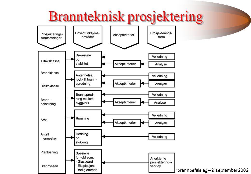Brannteknisk prosjektering