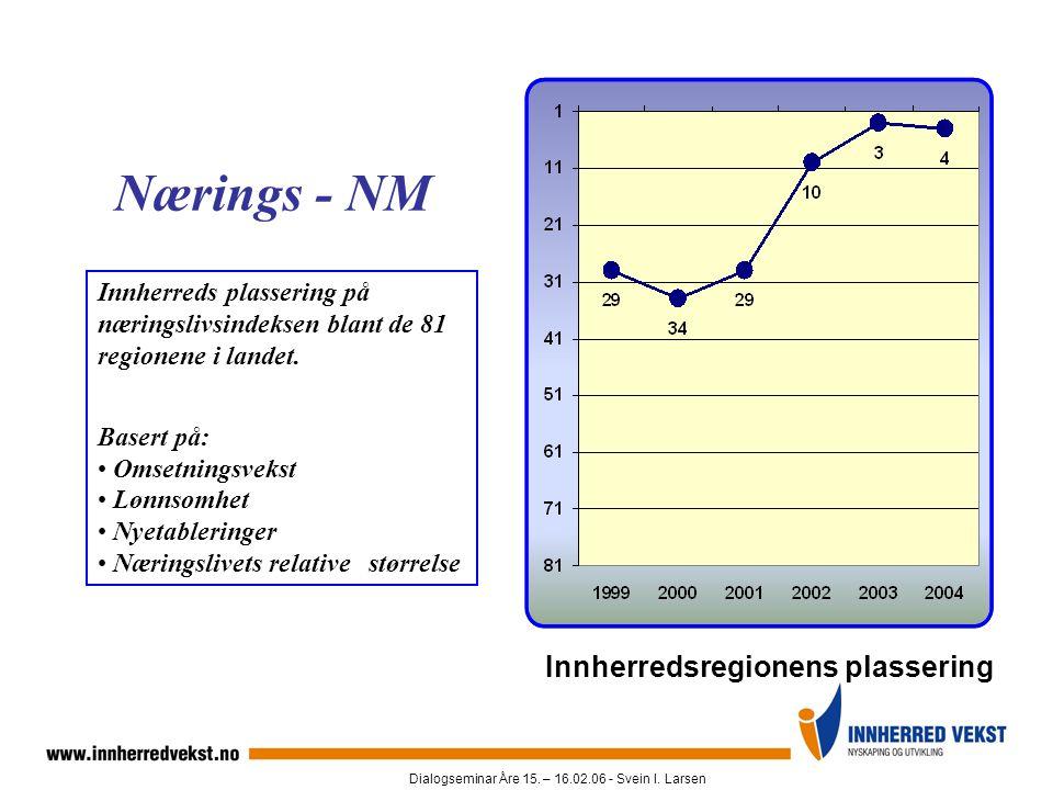 Dialogseminar Åre 15. – 16.02.06 - Svein I. Larsen