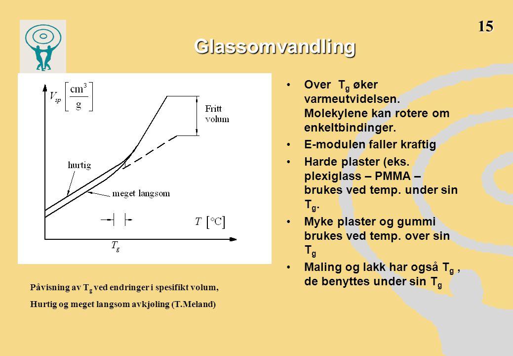 15 Glassomvandling. Over Tg øker varmeutvidelsen. Molekylene kan rotere om enkeltbindinger. E-modulen faller kraftig.