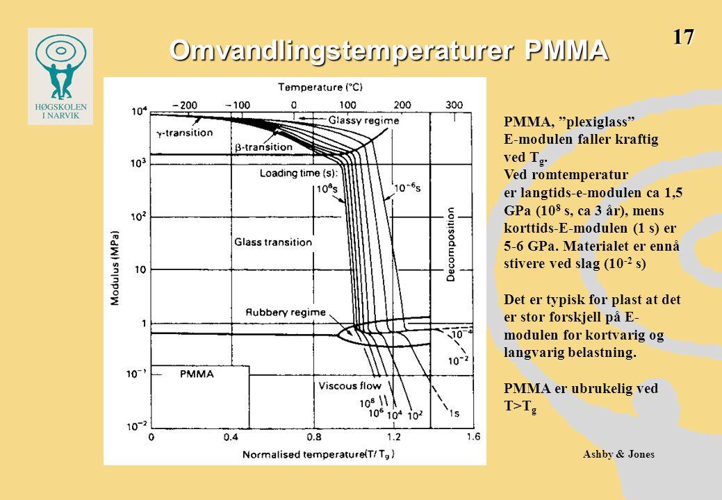 Omvandlingstemperaturer PMMA