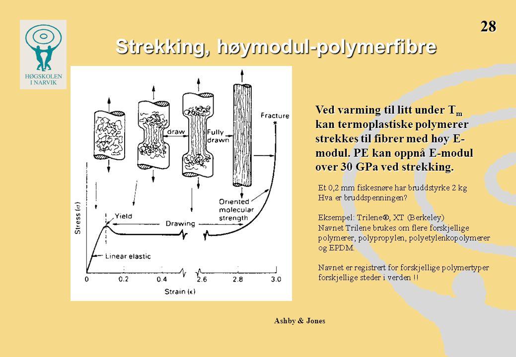Strekking, høymodul-polymerfibre