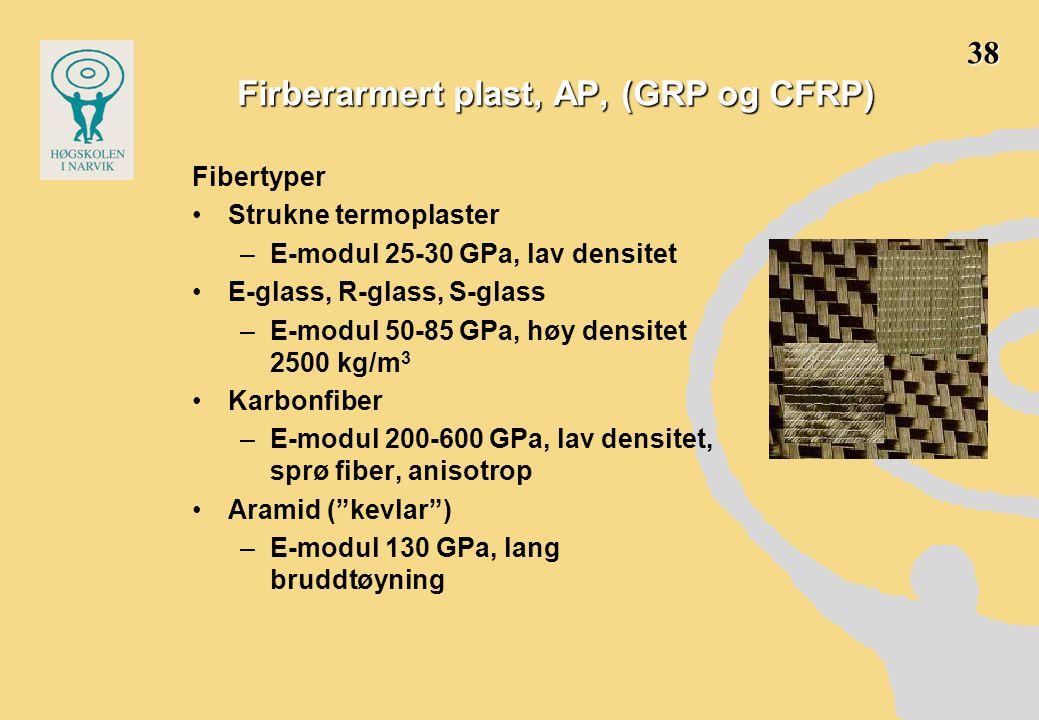 Firberarmert plast, AP, (GRP og CFRP)