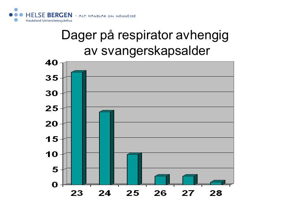 Dager på respirator avhengig av svangerskapsalder