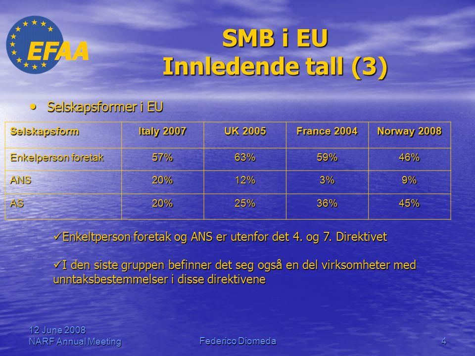 SMB i EU Innledende tall (3)
