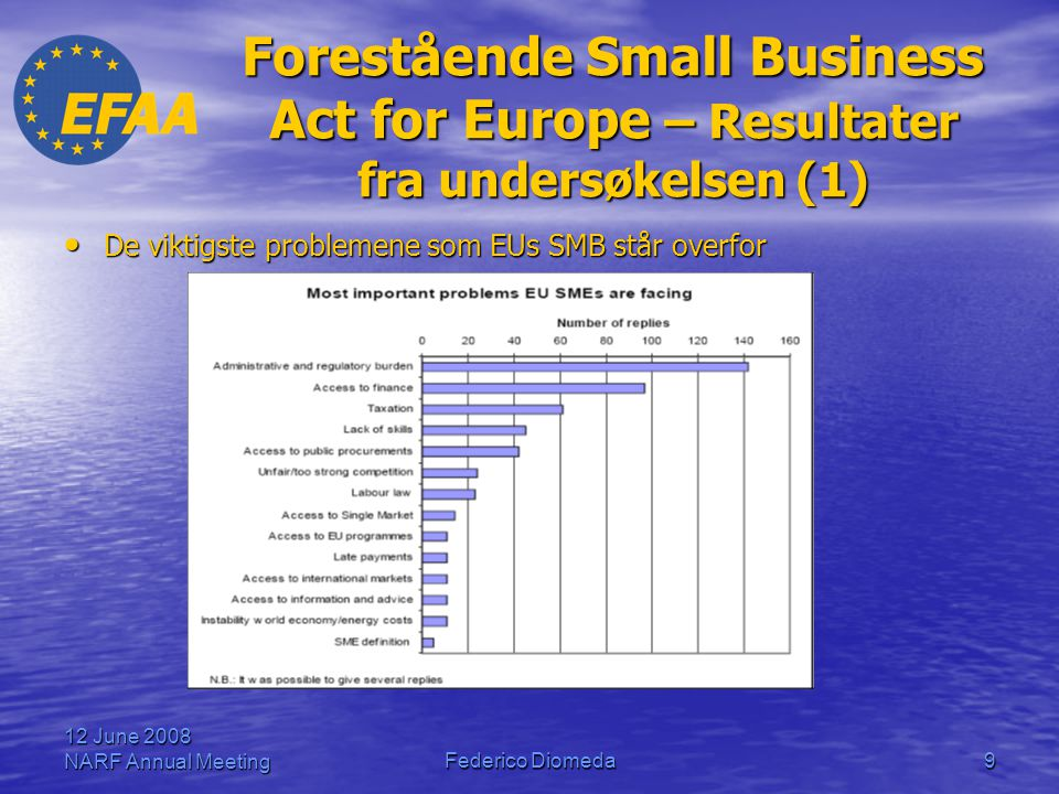 Forestående Small Business Act for Europe – Resultater fra undersøkelsen (1)