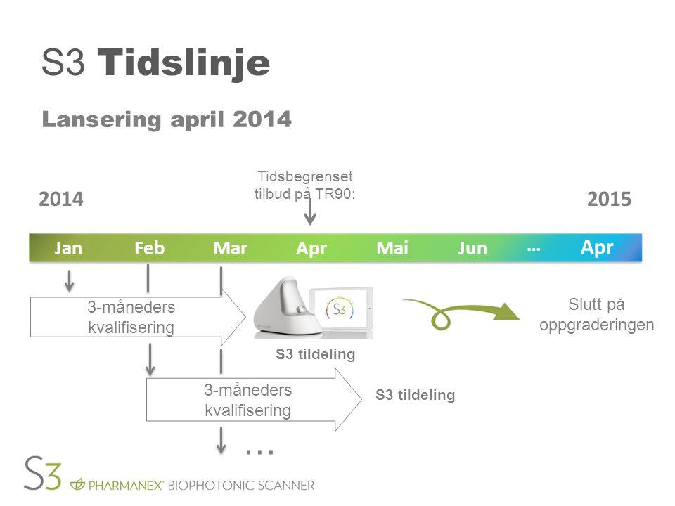 S3 Tidslinje … Lansering april 2014 2014 2015 Jun Mai Apr Mar Feb Jan