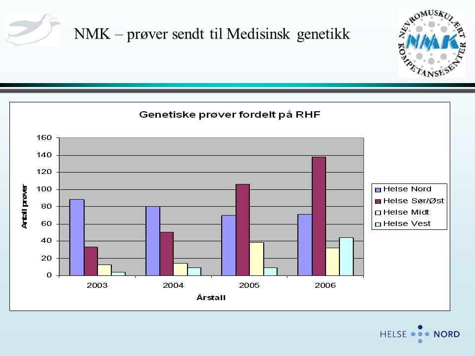 NMK – prøver sendt til Medisinsk genetikk