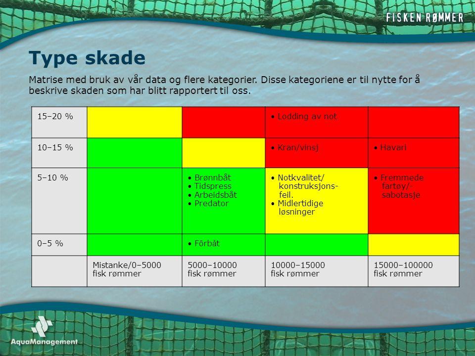 Type skade Matrise med bruk av vår data og flere kategorier. Disse kategoriene er til nytte for å beskrive skaden som har blitt rapportert til oss.