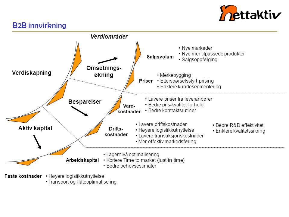 B2B innvirkning Verdiområder Omsetnings-økning Verdiskapning