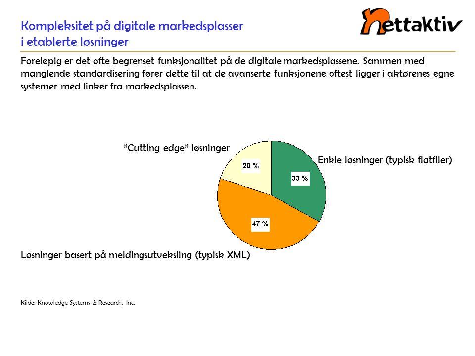 Kompleksitet på digitale markedsplasser i etablerte løsninger