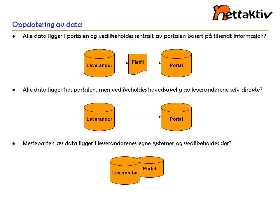Oppdatering av data Alle data ligger i portalen og vedlikeholdes sentralt av portalen basert på tilsendt informasjon