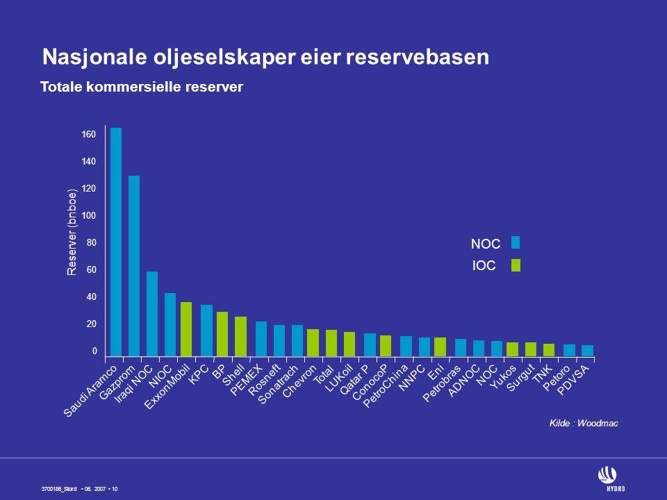 Nasjonale oljeselskaper eier reservebasen