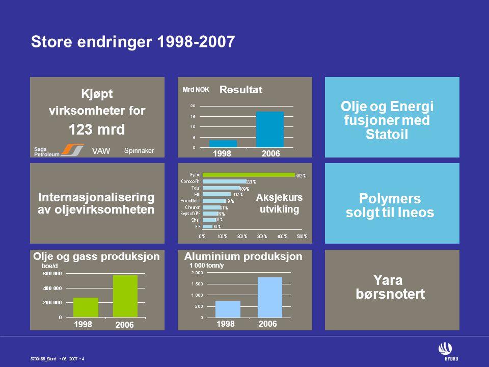 Store endringer 1998-2007 123 mrd Olje og Energi fusjoner med Statoil