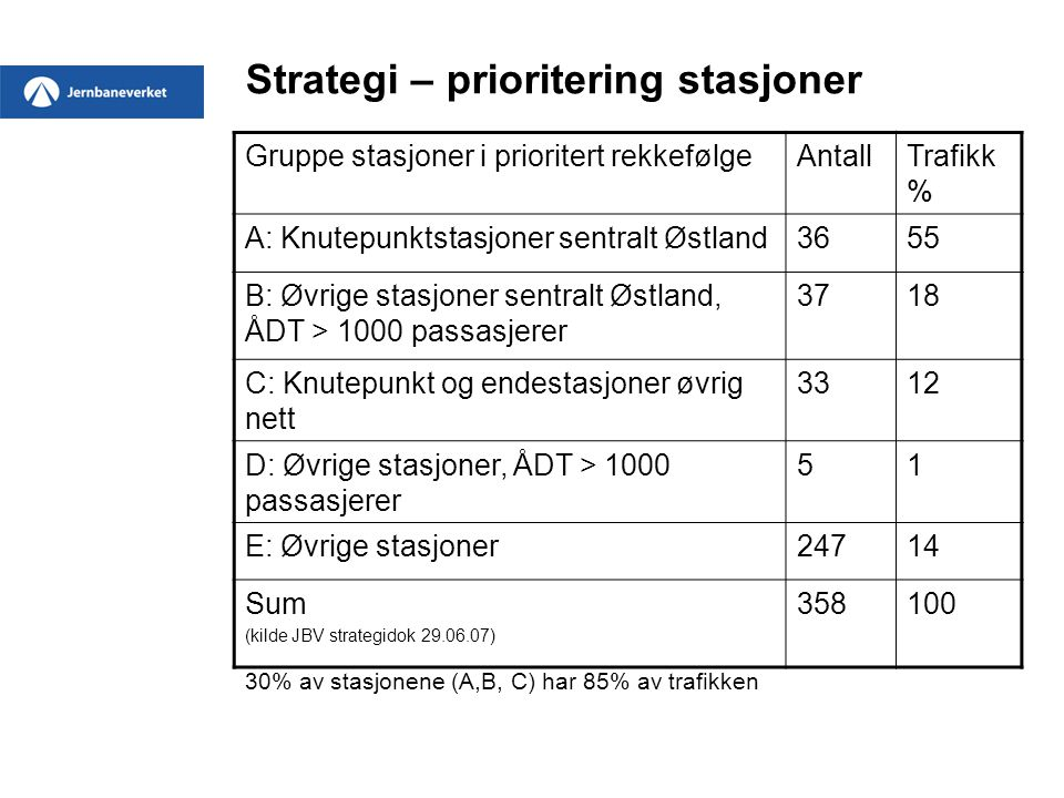 Strategi – prioritering stasjoner