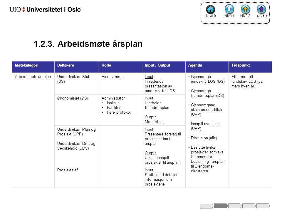 1.2.3. Arbeidsmøte årsplan Møtekategori Deltakere Rolle Input / Output