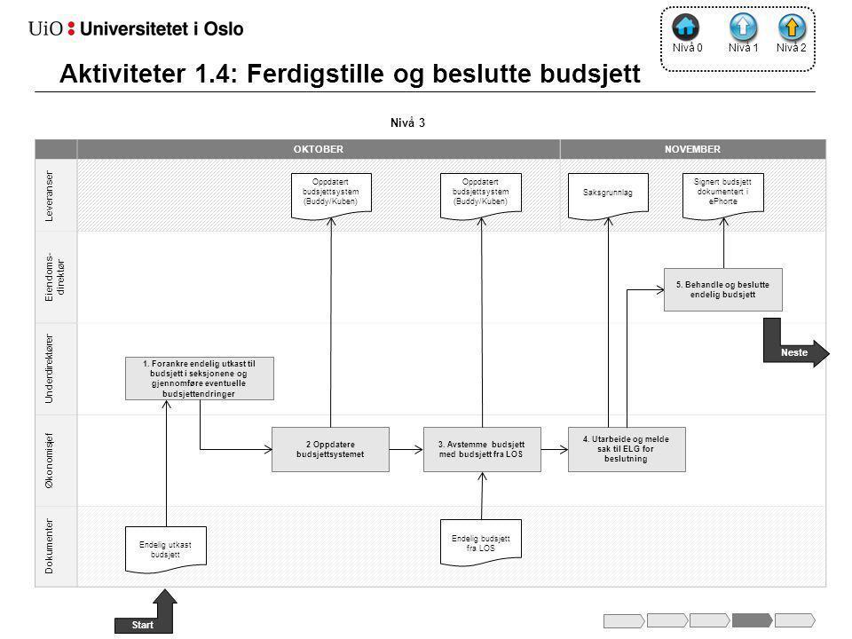 Aktiviteter 1.4: Ferdigstille og beslutte budsjett
