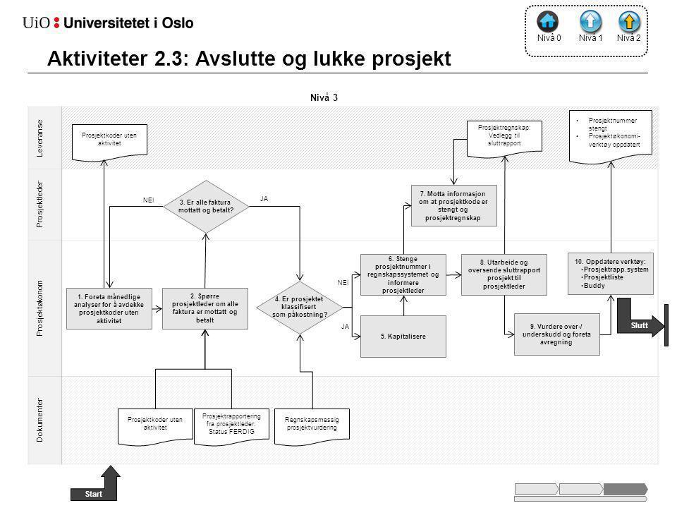 Aktiviteter 2.3: Avslutte og lukke prosjekt