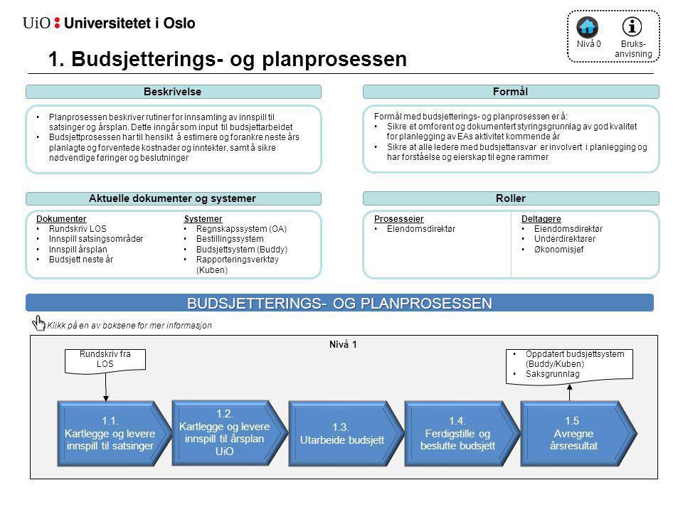 1. Budsjetterings- og planprosessen