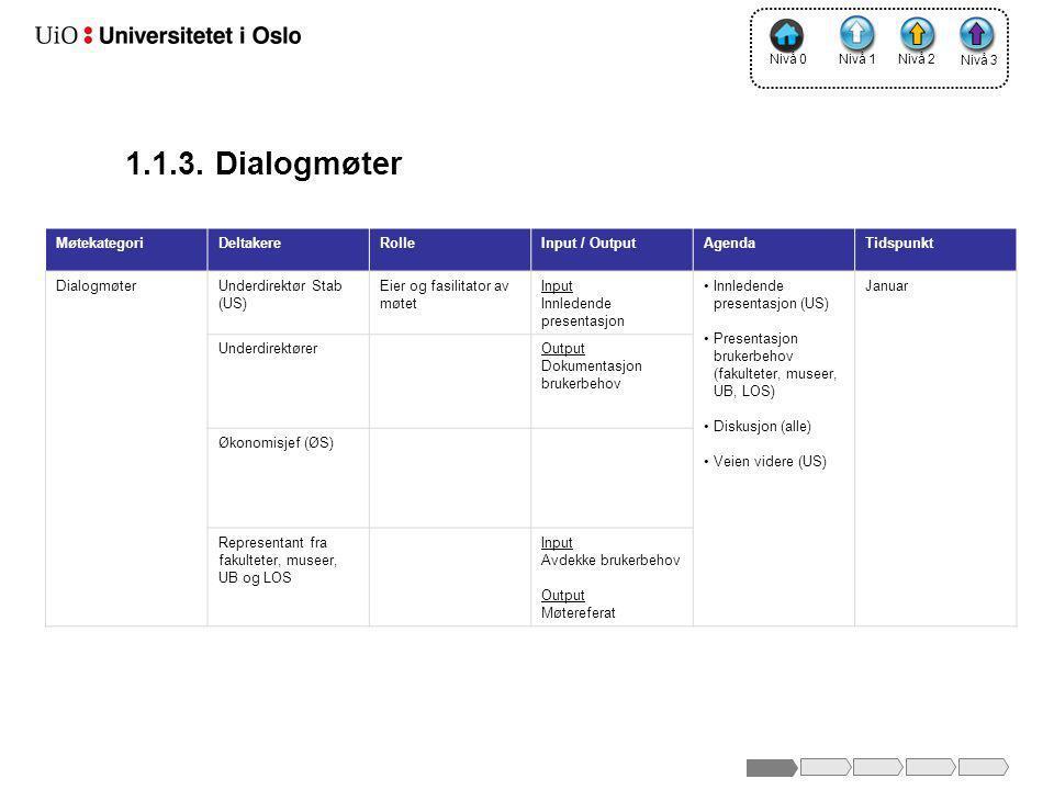 1.1.3. Dialogmøter Møtekategori Deltakere Rolle Input / Output Agenda