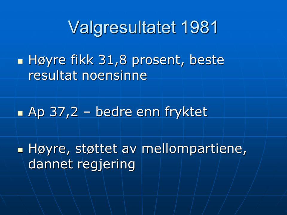 Valgresultatet 1981 Høyre fikk 31,8 prosent, beste resultat noensinne