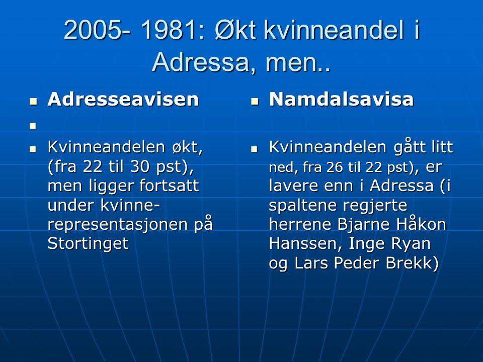 2005- 1981: Økt kvinneandel i Adressa, men..