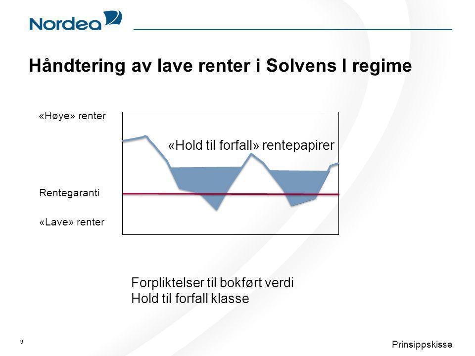 Håndtering av lave renter i Solvens I regime