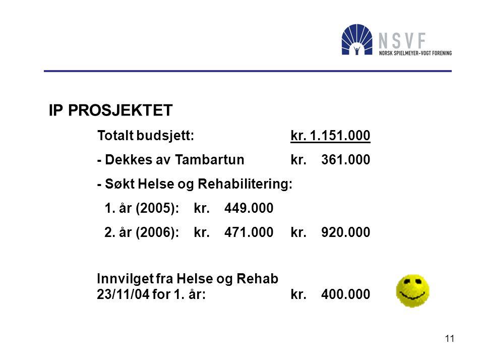 IP PROSJEKTET Totalt budsjett: kr. 1.151.000