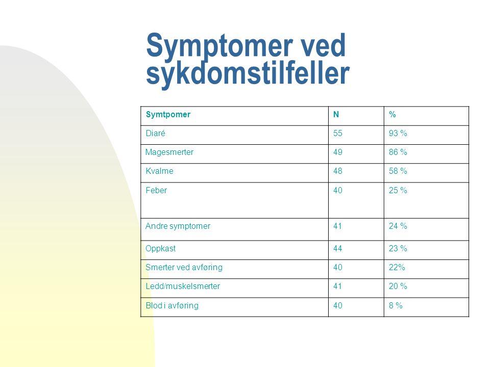 Symptomer ved sykdomstilfeller