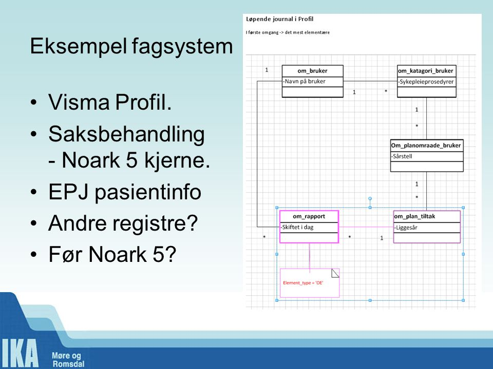 Eksempel fagsystem Visma Profil. Saksbehandling - Noark 5 kjerne. EPJ pasientinfo. Andre registre